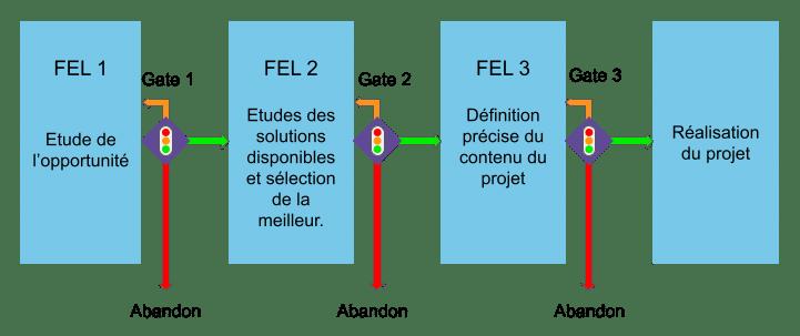 Schéma des différentes phases du Front End Loading avec les gates review